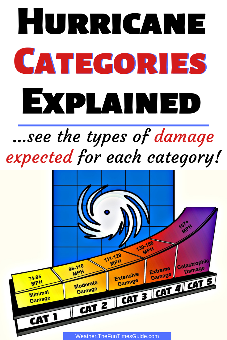 5 Hurricane Categories & The Types Of Damage That Can Result