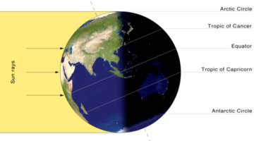 Summer Solstice & Winter Solstice:  The First Day Of Winter & First Day Of Summer Explained