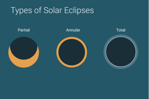 types of solar eclipses - partial eclipse, annular eclipse, total eclipse